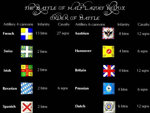 Malplaquet Redux Order of Battle